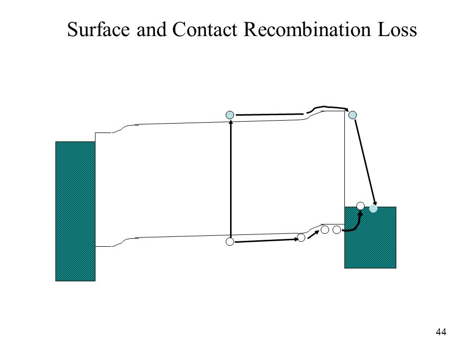 Surface and Contact Recombination Loss