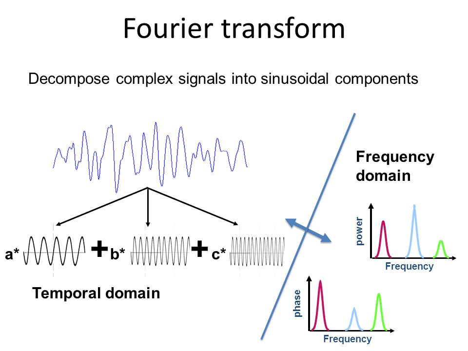 Fourier transform Decompose complex signals into sinusoidal components. Frequency domain. Frequency.