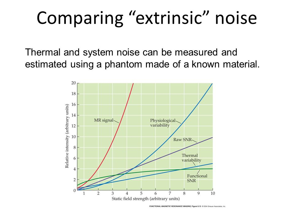 Comparing extrinsic noise