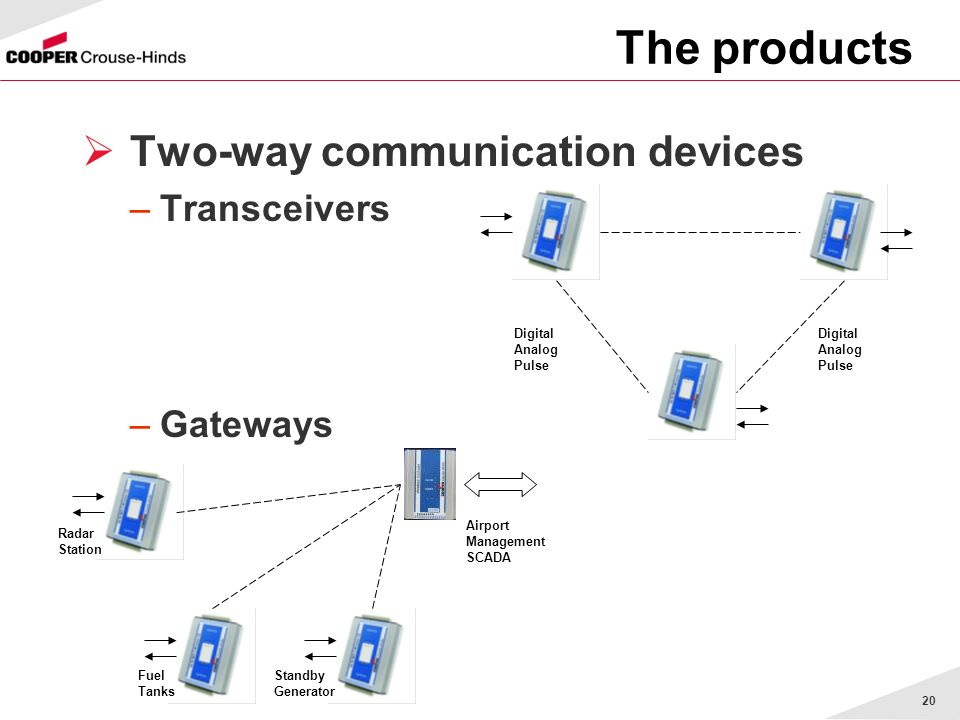 The products Two-way communication devices Transceivers Gateways