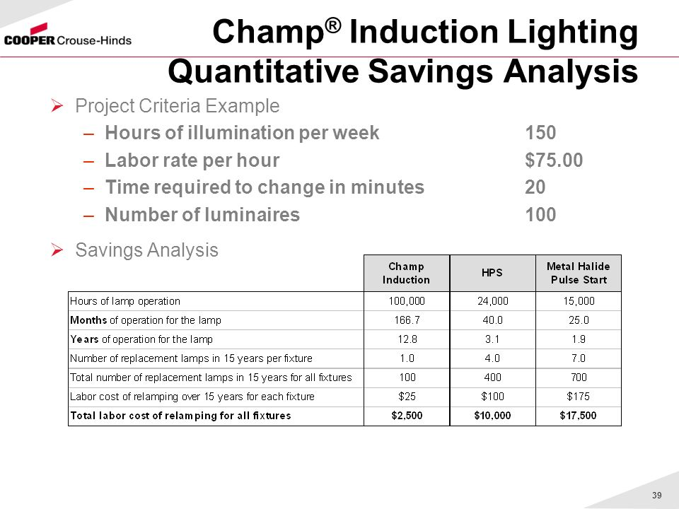 Champ® Induction Lighting Quantitative Savings Analysis