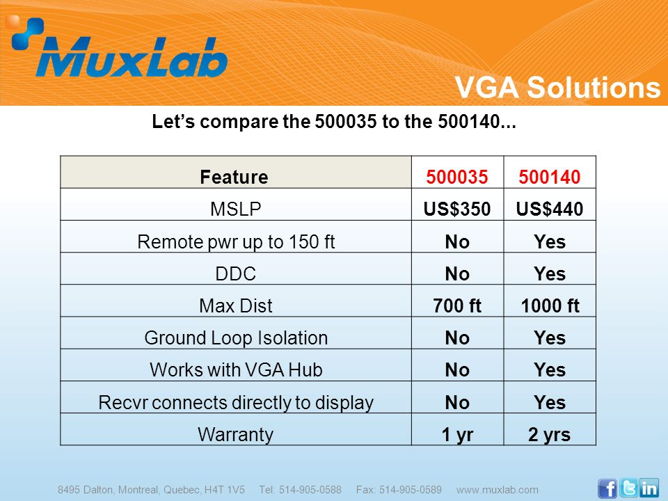 Let's compare the 500035 to the 500140...