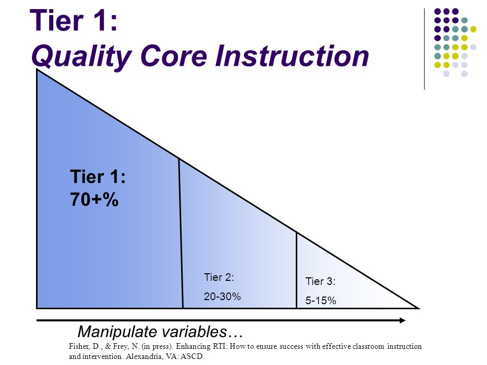 Tier 1: Quality Core Instruction