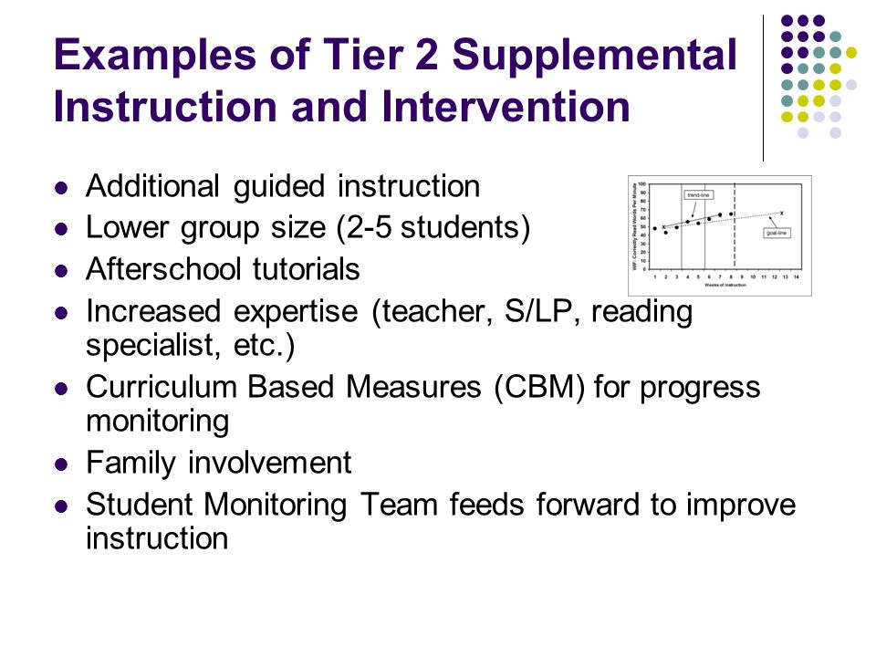 Examples of Tier 2 Supplemental Instruction and Intervention