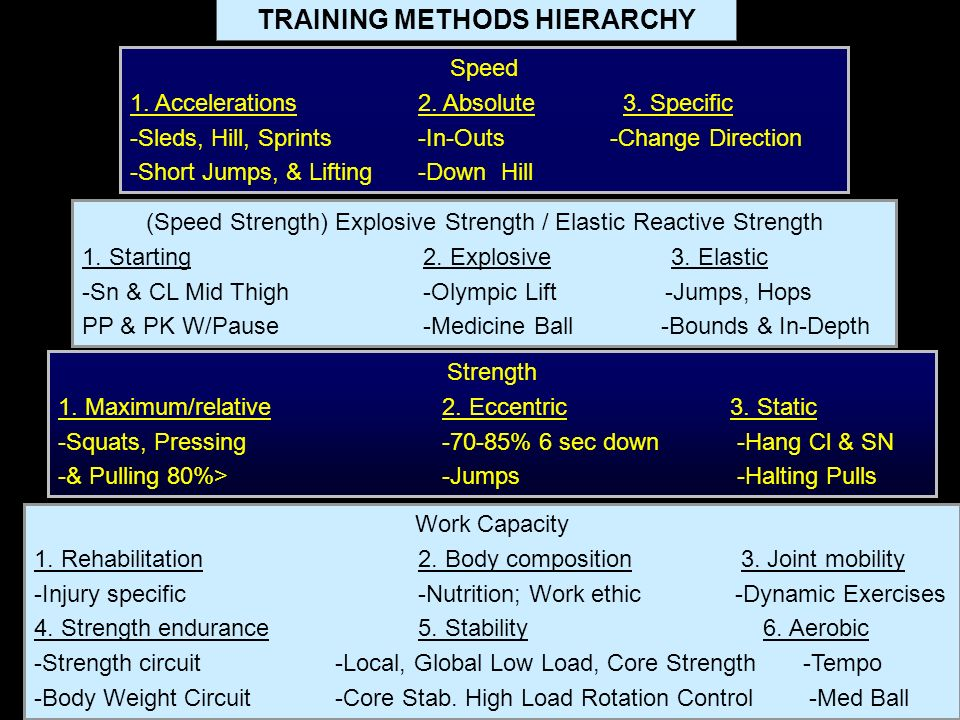 TRAINING METHODS HIERARCHY