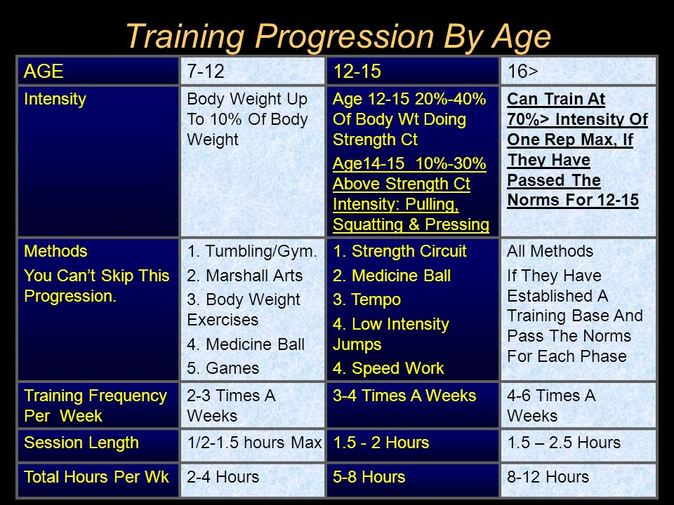 Training Progression By Age