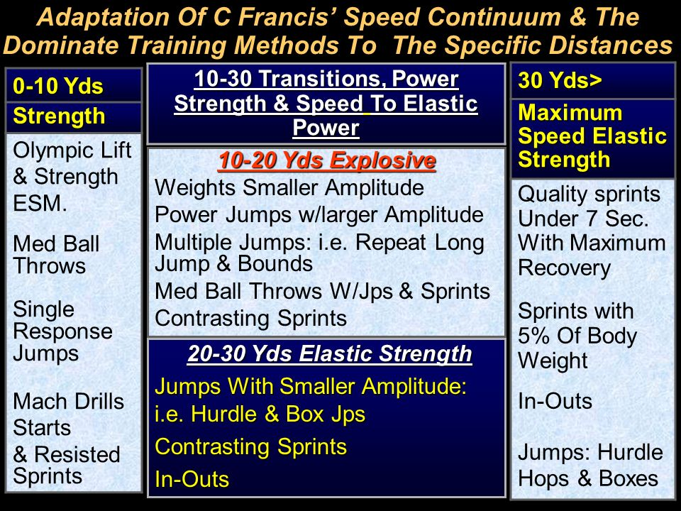 10-30 Transitions, Power Strength & Speed To Elastic Power
