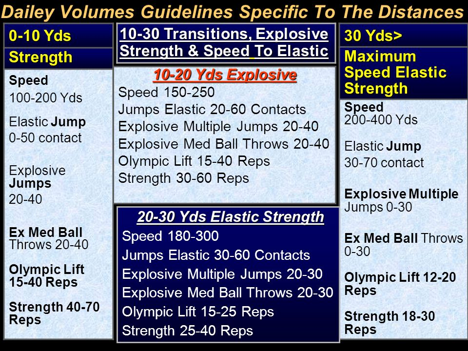 Dailey Volumes Guidelines Specific To The Distances