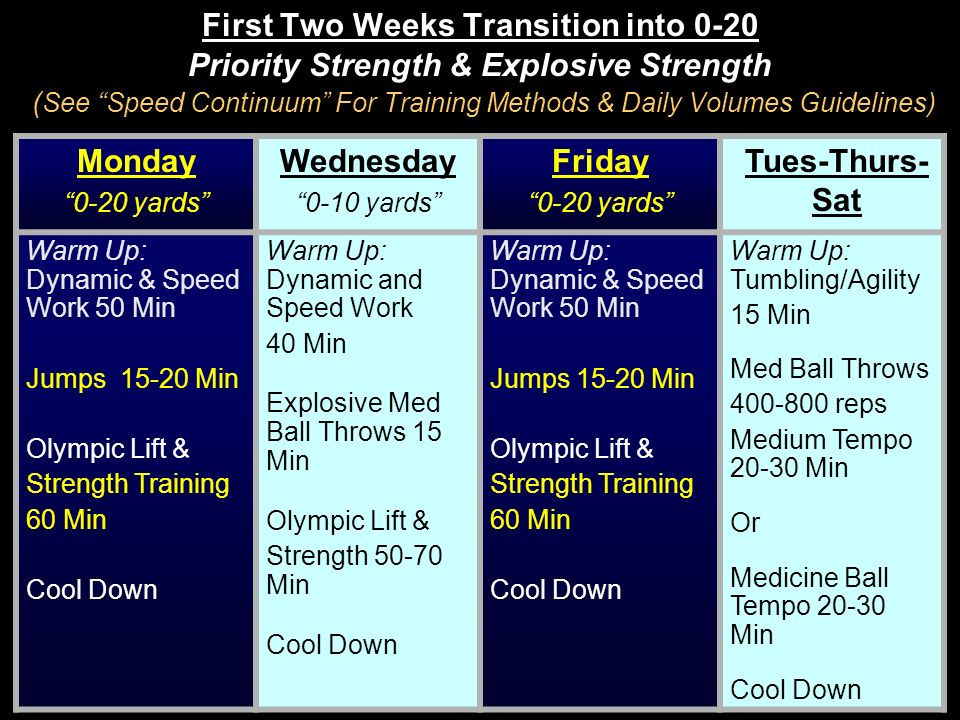 First Two Weeks Transition into 0-20 Priority Strength & Explosive Strength (See Speed Continuum For Training Methods & Daily Volumes Guidelines)
