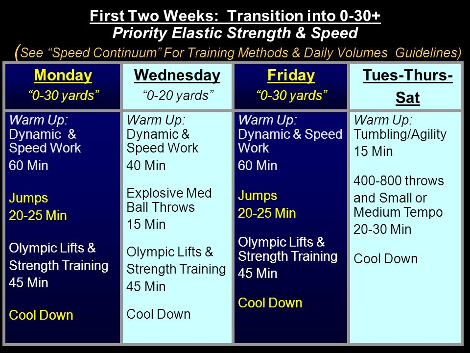 First Two Weeks: Transition into 0-30+ Priority Elastic Strength & Speed (See Speed Continuum For Training Methods & Daily Volumes Guidelines)
