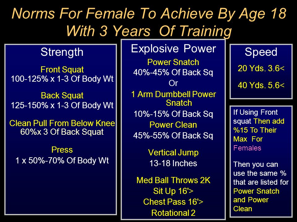 Norms For Female To Achieve By Age 18 With 3 Years Of Training