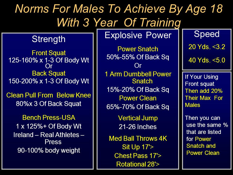 Norms For Males To Achieve By Age 18 With 3 Year Of Training