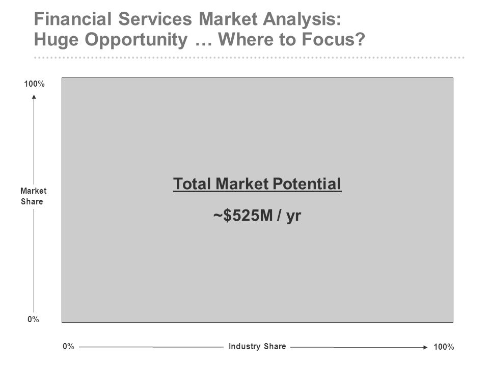 Financial Services Market Analysis: Huge Opportunity … Where to Focus