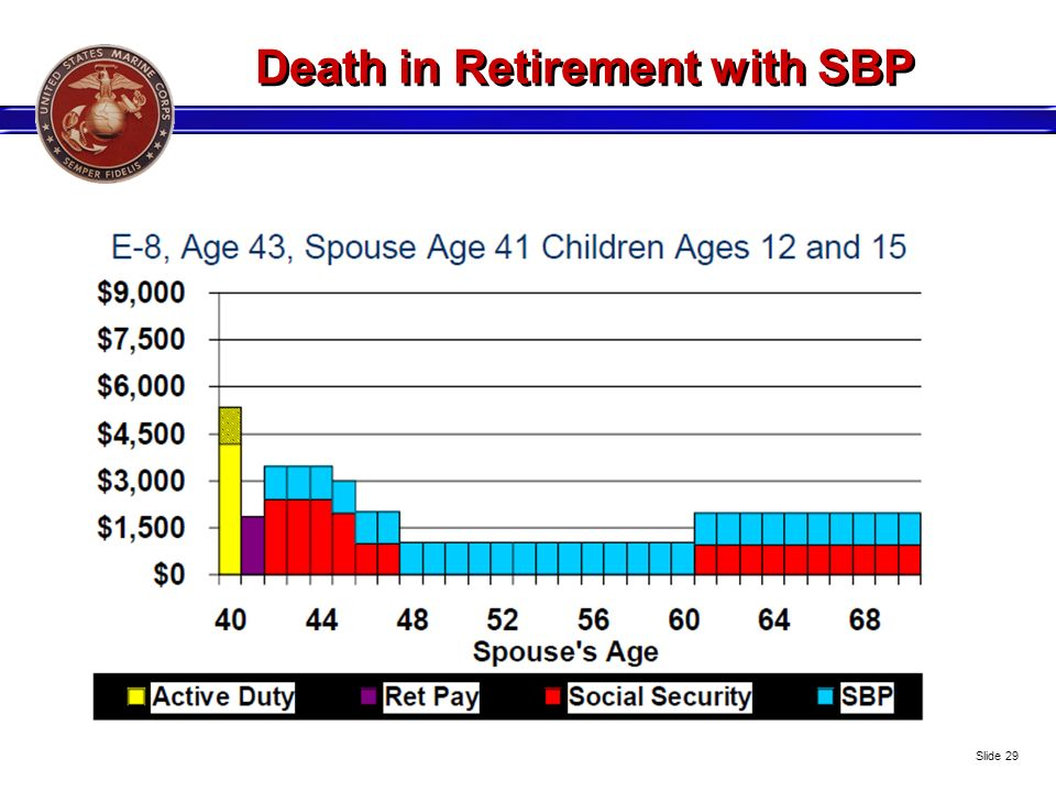 Death in Retirement with SBP