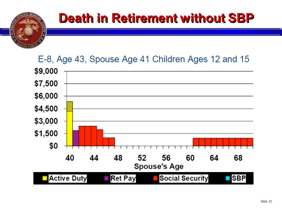Death in Retirement without SBP