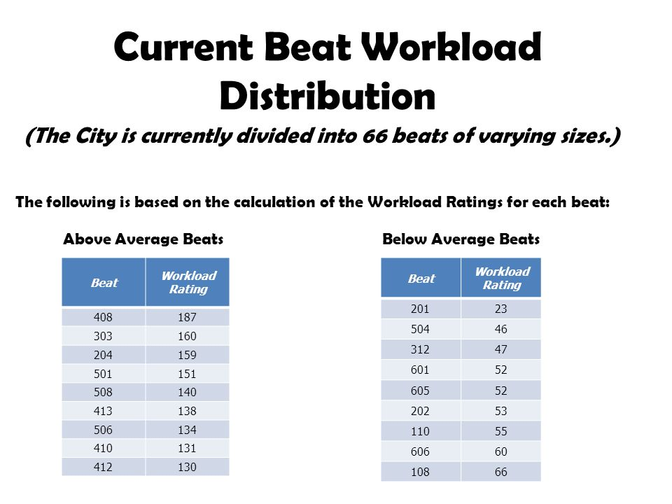Current Beat Workload Distribution
