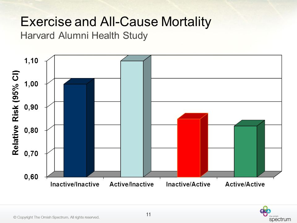 Exercise and All-Cause Mortality Harvard Alumni Health Study