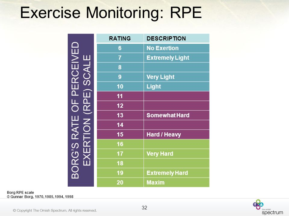 Exercise Monitoring: RPE
