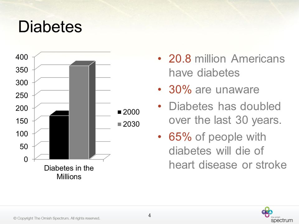 Diabetes 20.8 million Americans have diabetes 30% are unaware