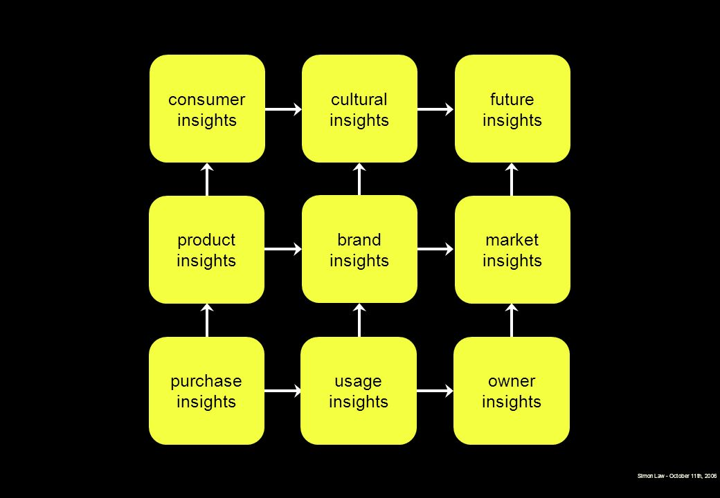 consumer insights cultural insights future insights product insights