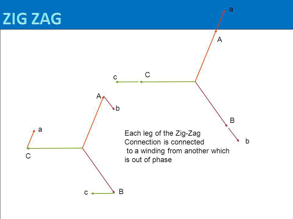 Each leg of the Zig-Zag Connection is connected. to a winding from another which. is out of phase.