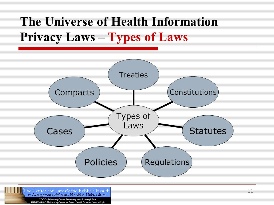 The Universe of Health Information Privacy Laws – Types of Laws