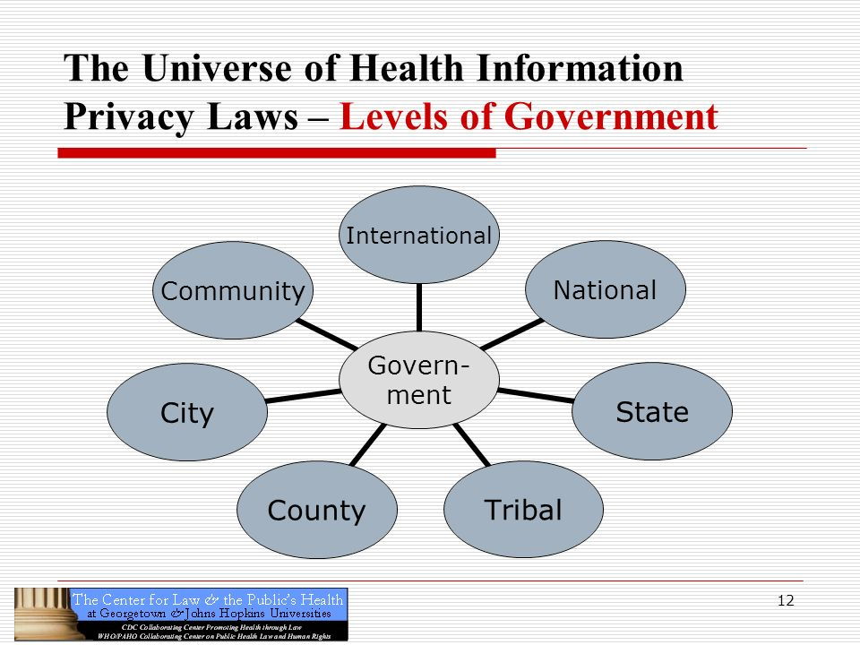 The Universe of Health Information Privacy Laws – Levels of Government