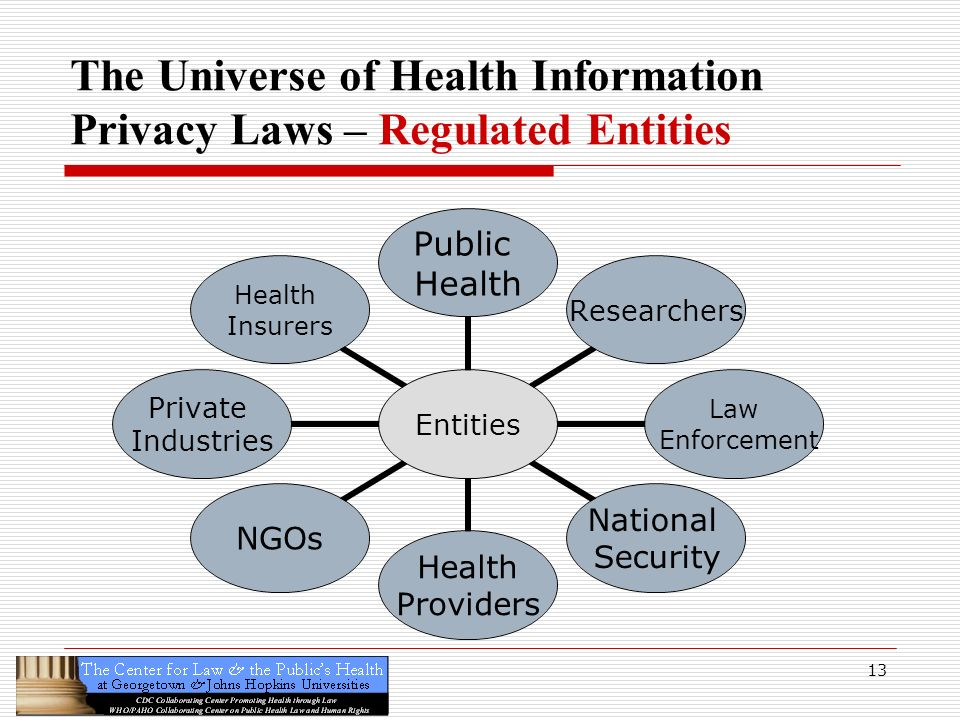 The Universe of Health Information Privacy Laws – Regulated Entities