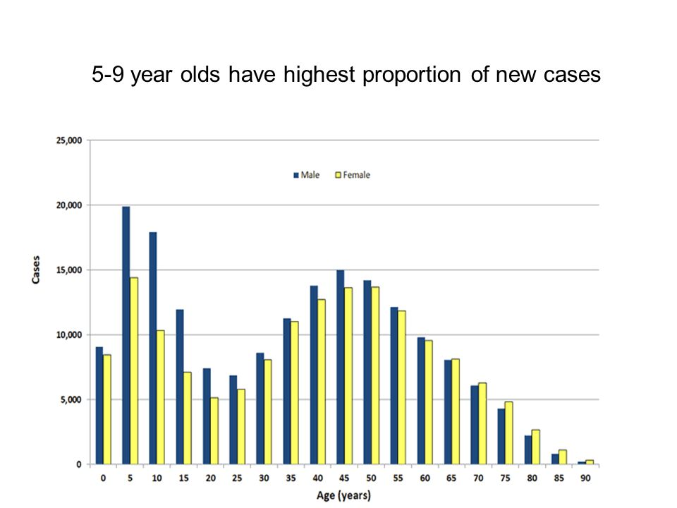 5-9 year olds have highest proportion of new cases