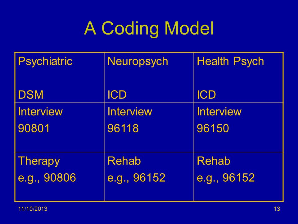 A Coding Model Psychiatric DSM Neuropsych ICD Health Psych Interview