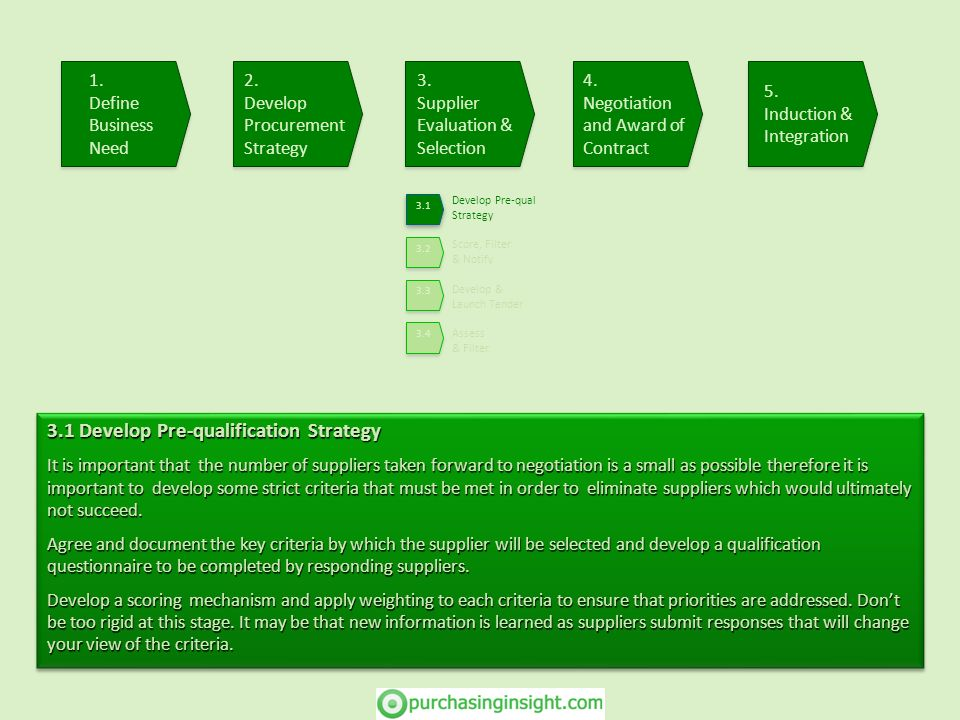 3.1 Develop Pre-qualification Strategy