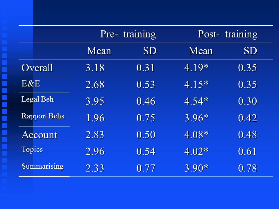 Pre- training Post- Mean SD Overall 3.18 0.31 4.19* 0.35 2.68 0.53