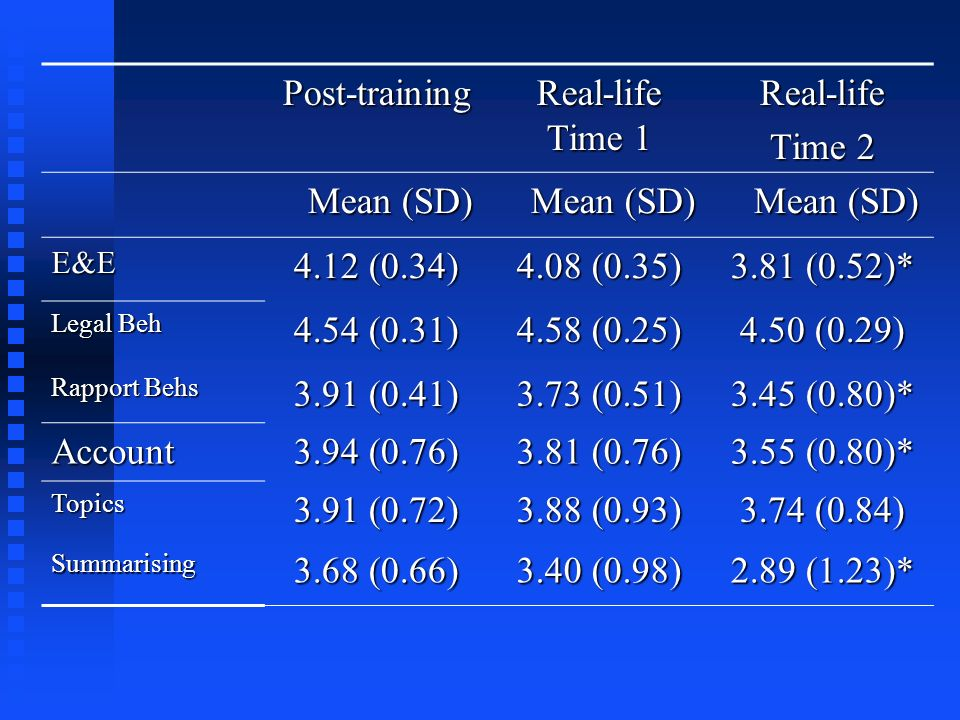 Post-training Real-life Time 1 Real-life Time 2 Mean (SD) 4.12 (0.34)