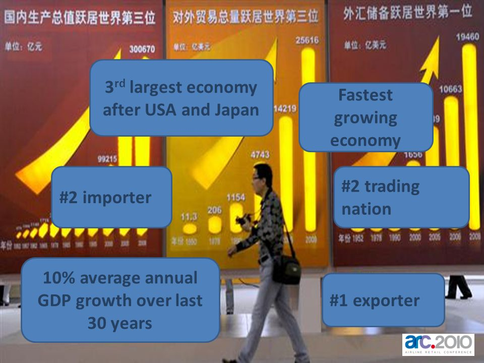 3rd largest economy after USA and Japan Fastest growing economy