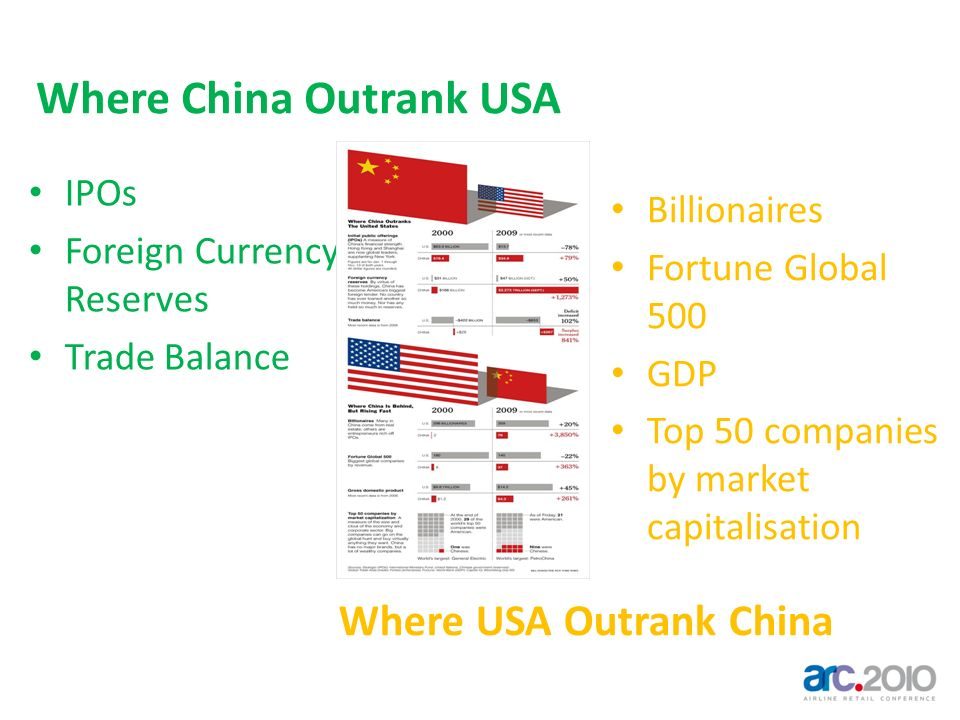 Where China Outrank USA