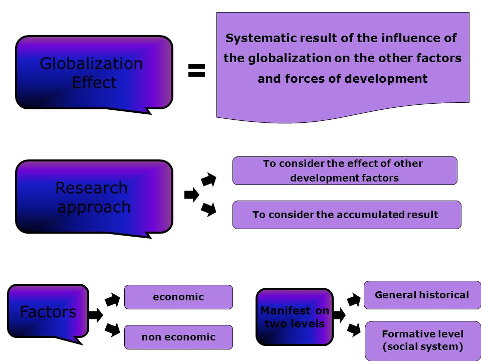 Globalization Effect Research approach Factors