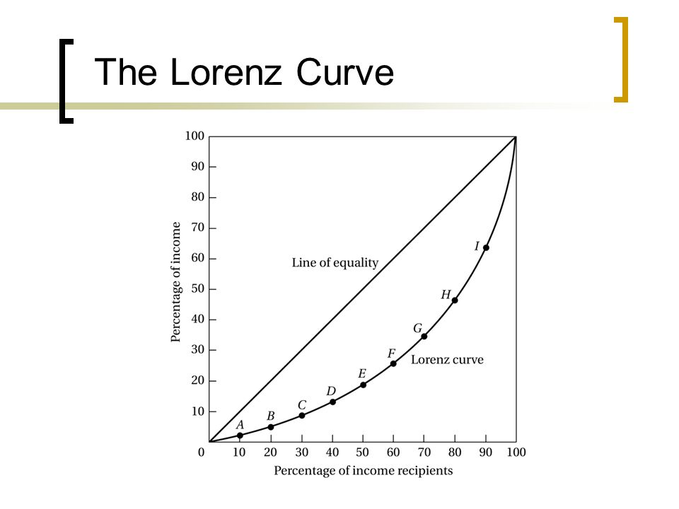 The Lorenz Curve