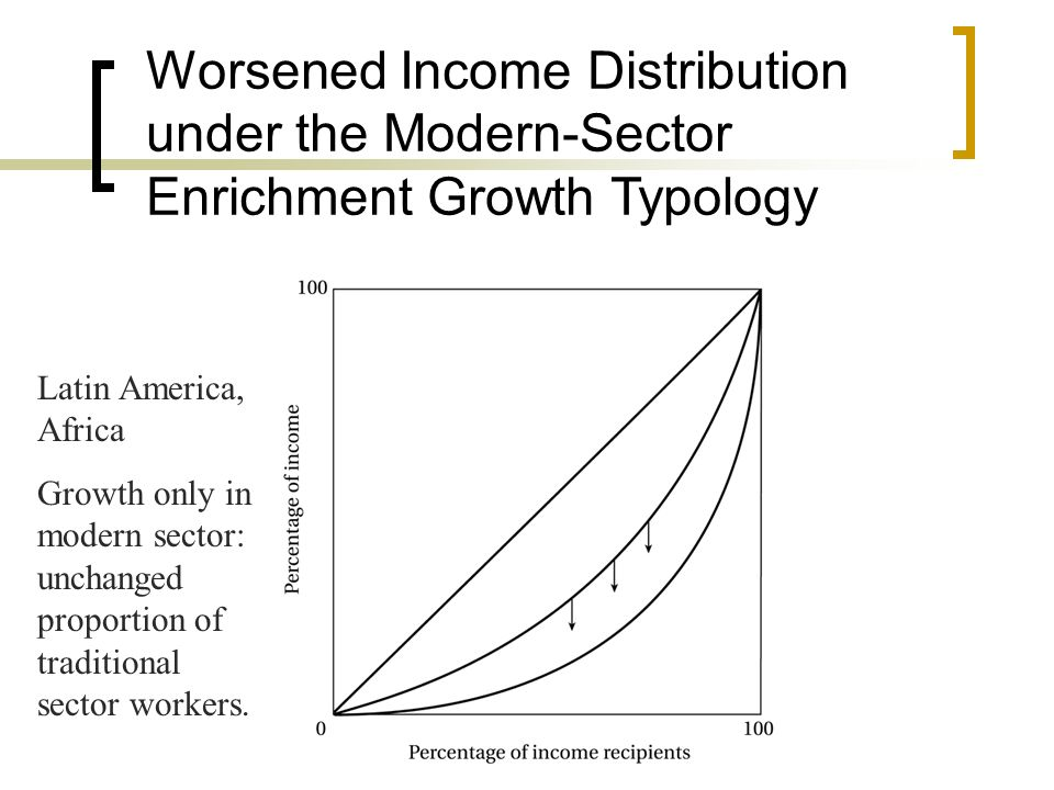 Worsened Income Distribution under the Modern-Sector Enrichment Growth Typology