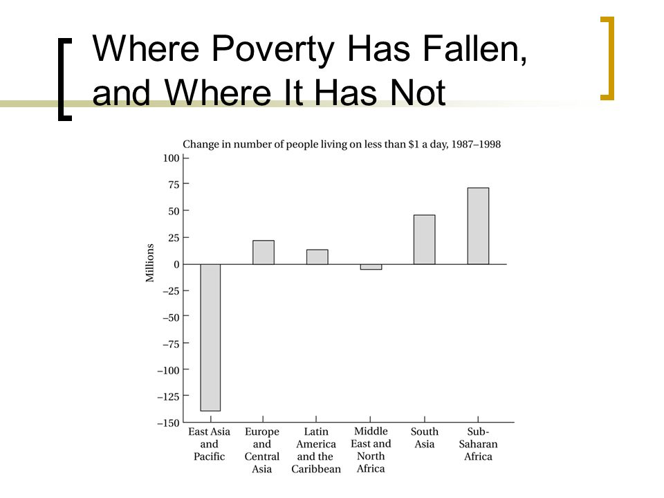 Where Poverty Has Fallen, and Where It Has Not
