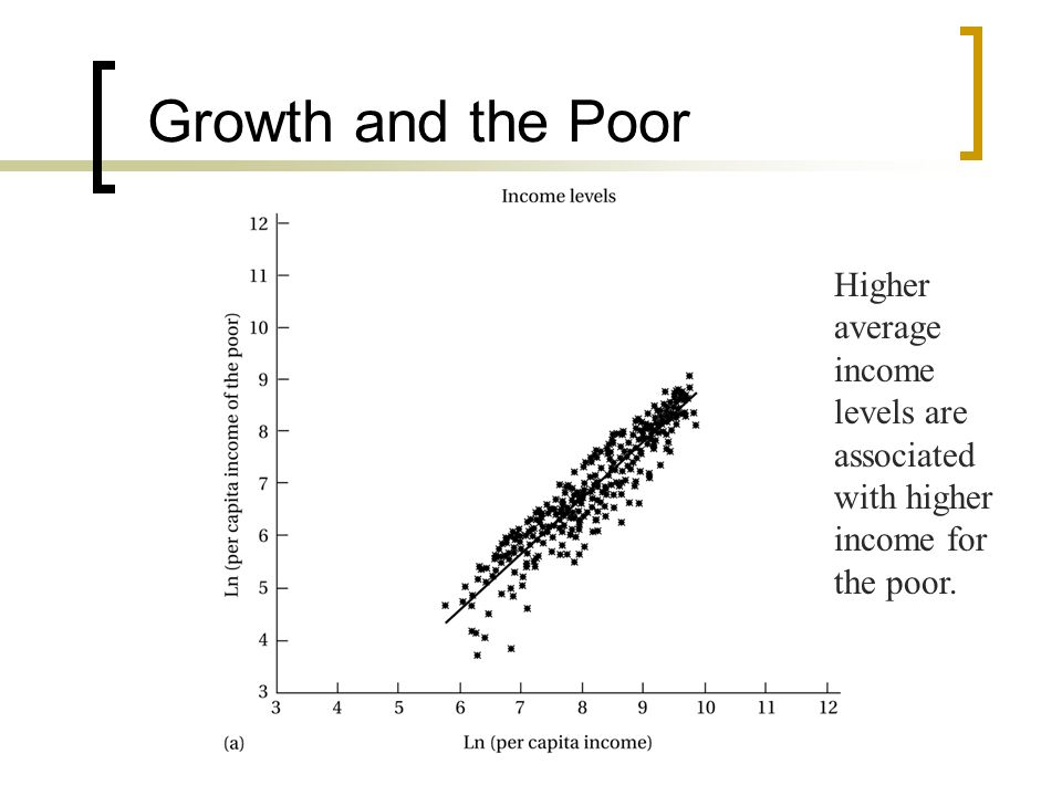 Growth and the Poor Higher average income levels are associated with higher income for the poor.