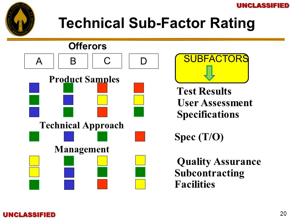 Technical Sub-Factor Rating