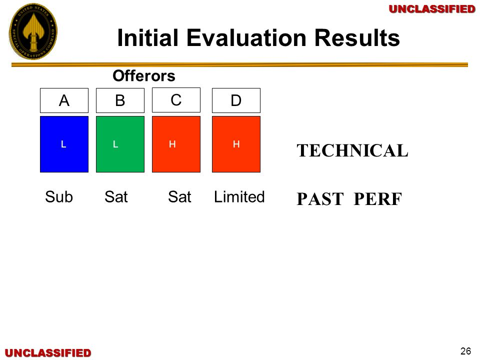 Initial Evaluation Results