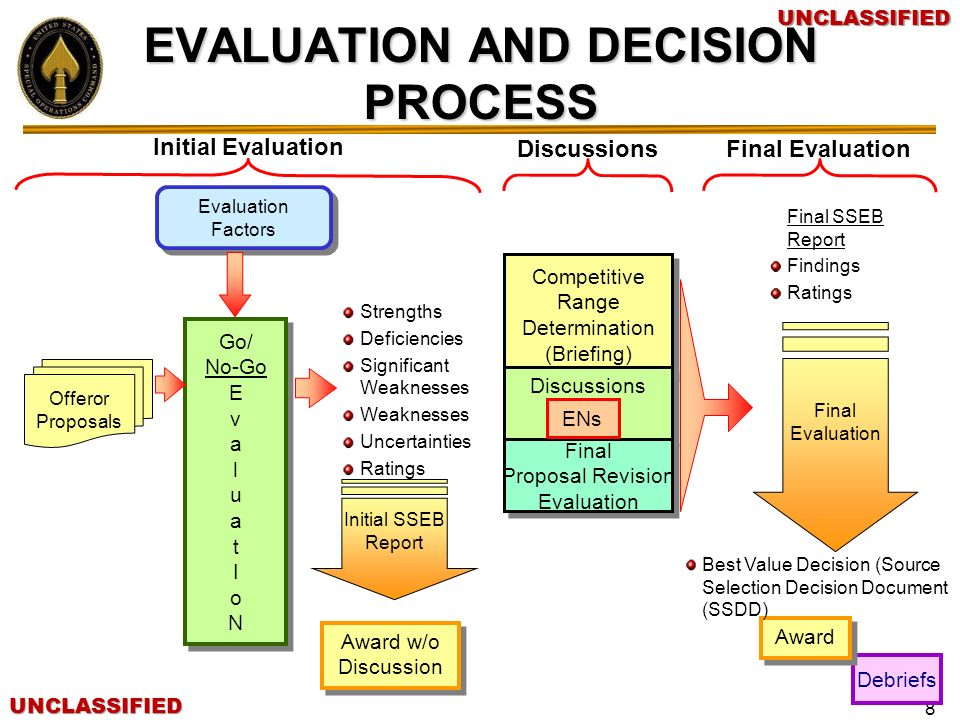 Evaluation and Decision Process