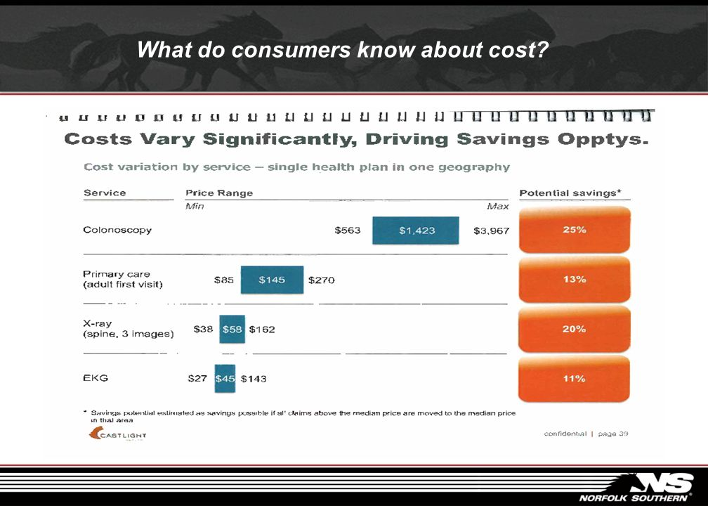 What do consumers know about cost