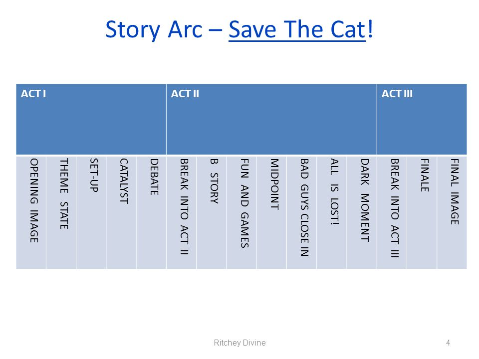 Story Arc – Save The Cat! ACT I ACT II ACT III OPENING IMAGE