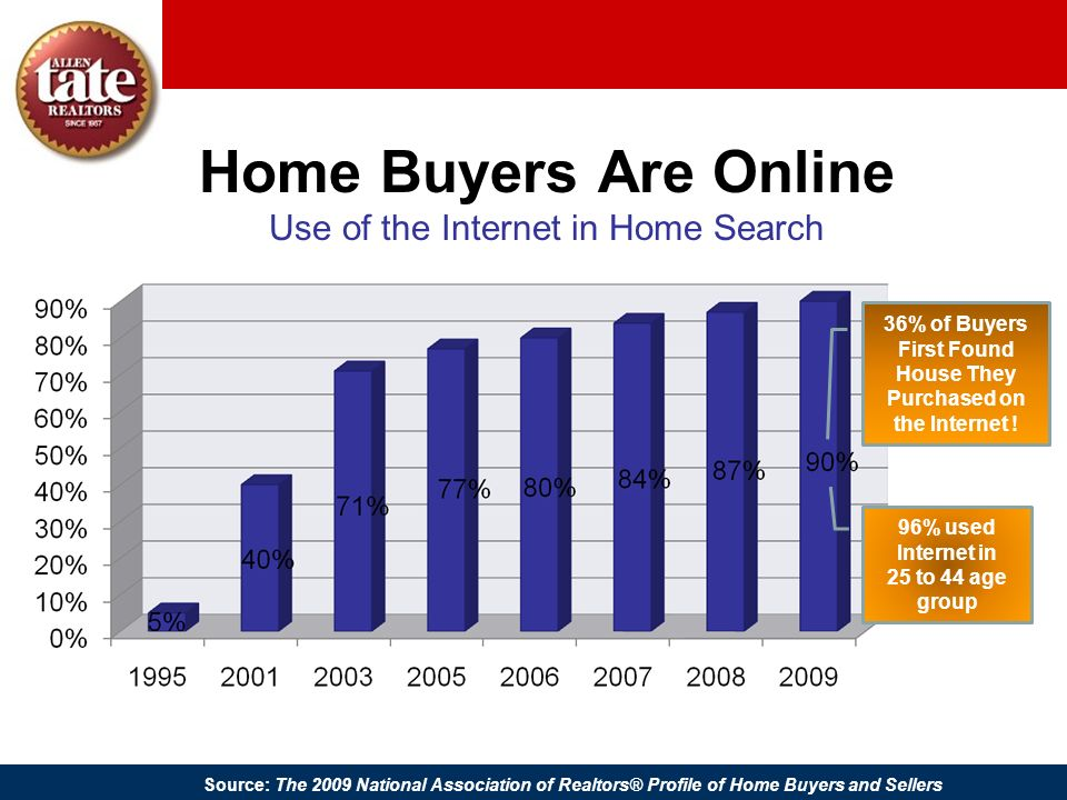 Home Buyers Are Online Use of the Internet in Home Search