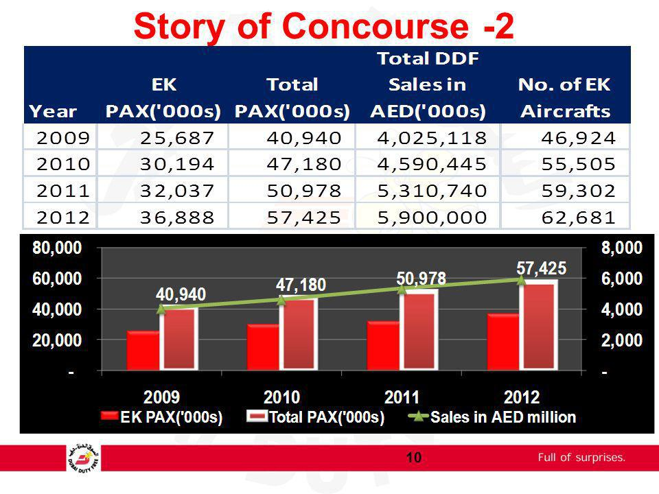 Story of Concourse -2