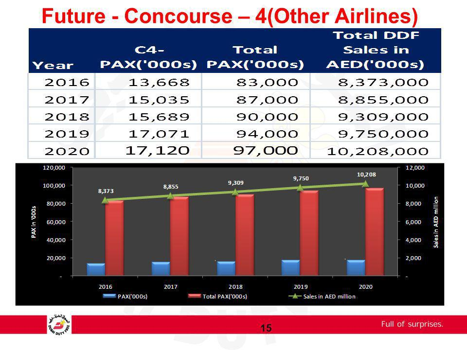 Future - Concourse – 4(Other Airlines)