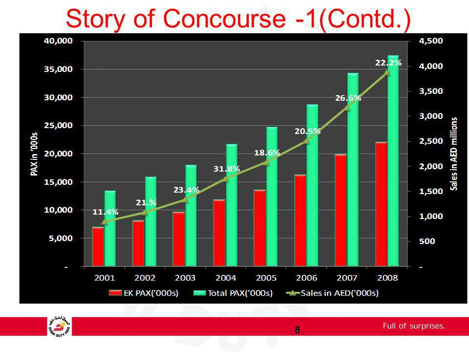 Story of Concourse -1(Contd.)