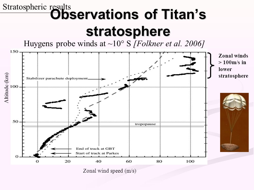 Observations of Titan's stratosphere